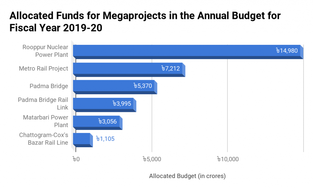 Allocated Funds for Megaprojects